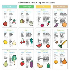 saisons fruits et légumes